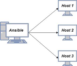 Установка и настройка Ansible на Ubuntu